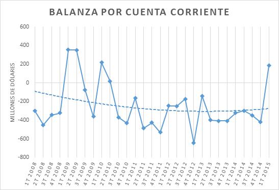Balanza por cuenta corriente GT 12102015