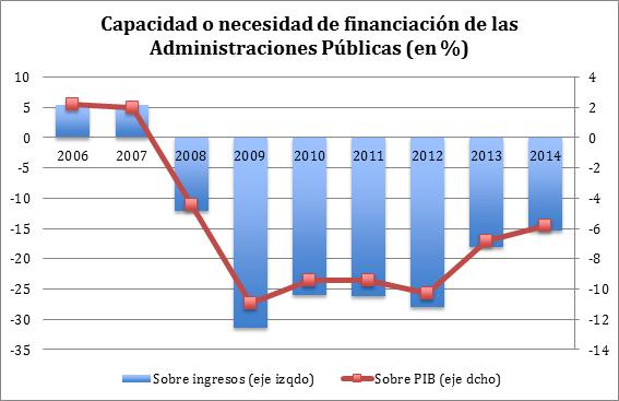 Capacidad o necesidad de financiación 26102015