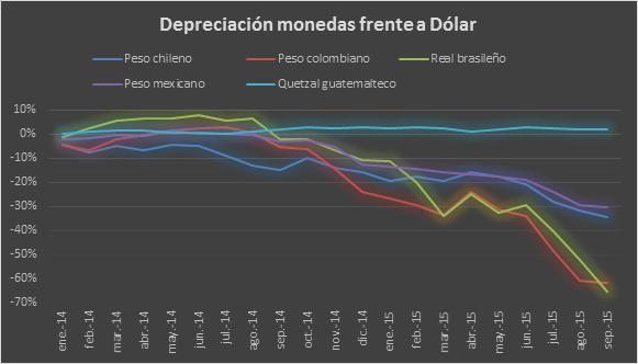 Depreciación  monedas v.s. dolar 12102015