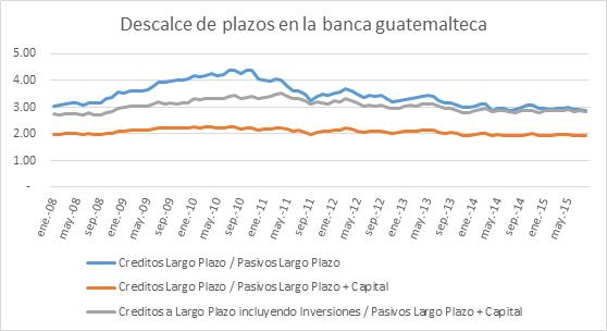 Descalce de plazos de la banca guatemalteca 05102015