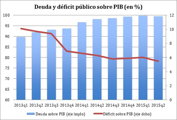 Deuda y déficit 26102015