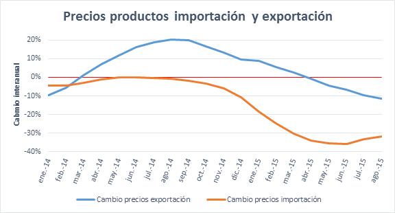 Precios de productos de import y export 12102015