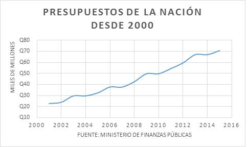 Presupuesto Gt 19102015