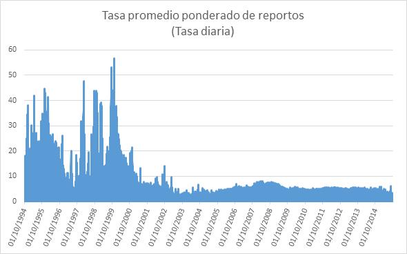 Tasa promedio ponderada de reportos 05102015