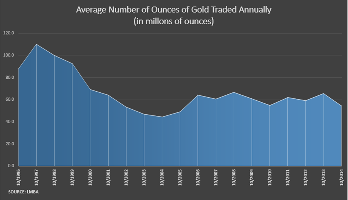 Average ounces of gold 16112015