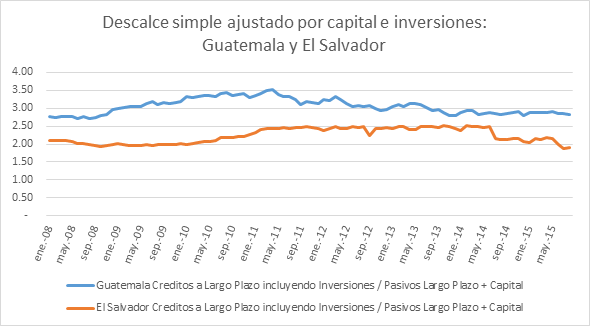 Descalce simple de activos ajustado capital e inversion 02112015