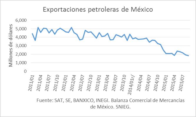 Exportaciones petroleras de Mexico 27112015