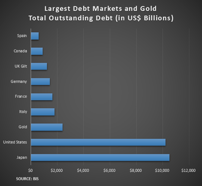 Largest debt Markets 16112015