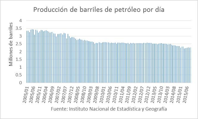 Producción de barriles de petróleo por día 27112015