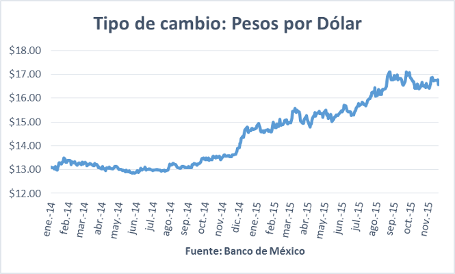 Tipo de cambio peso dolar 30112015