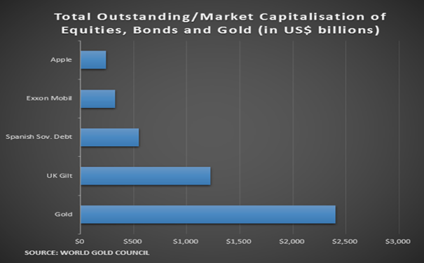 outstanding market caps gold and bonds 16112015