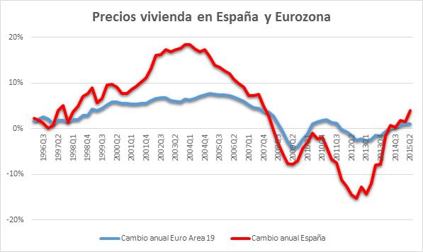 Cambio precio España y Europa 14122015