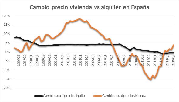 Cambio precio vivienda España 14122015
