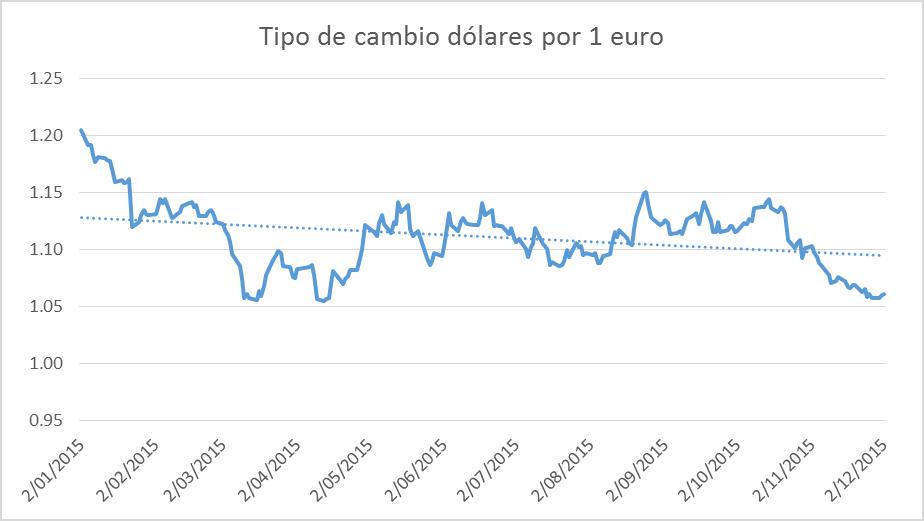 Tipo de cambio dólar euro 07122015