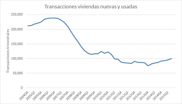 Transacciones viviendas nuevas y usadas 14122015