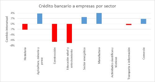 CreditoBancarioSector