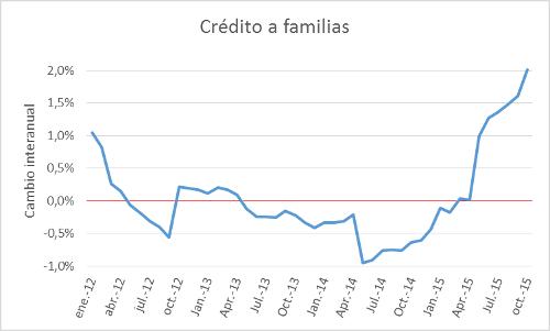 CreditoFamilias