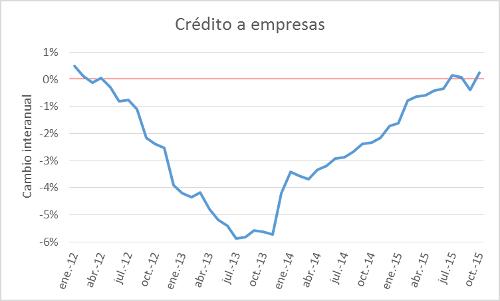 CreditoaEmpresas