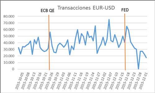 TransaccionesEUR-USD