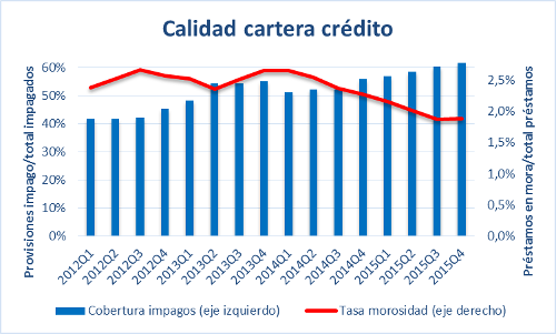 A.43-6CalidadCarteraCredito