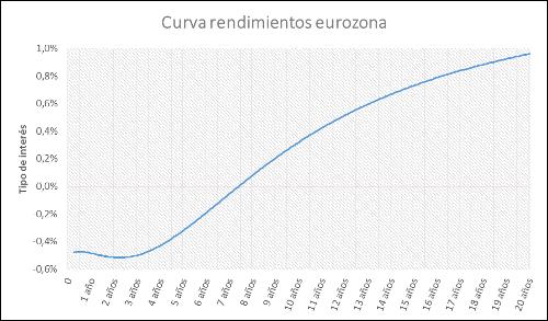 A.48 CurvaRendimientosEurozona