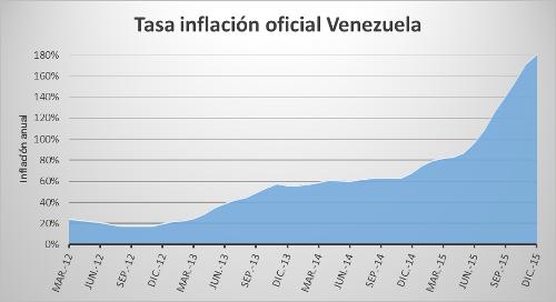 A.56-1TasaInflacionVenezuela