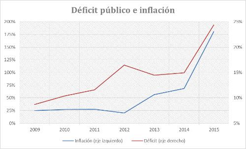 A.56-2DeficitPublicoInflacion