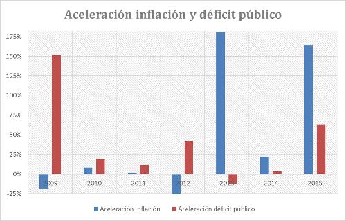 A.56-3AceleracionInflacionDP