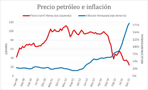 A.56-4PrecioPetroleoInflacion