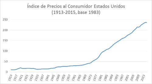 A.61-1IndicedePreciosalConsumidor