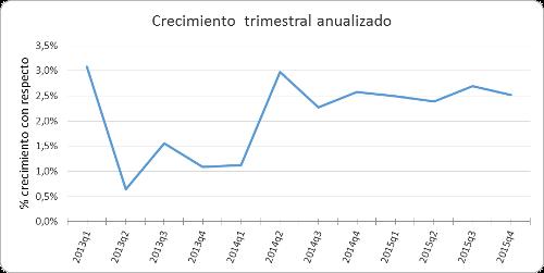 A.64-1CrecimientoTrimestralAnualizado