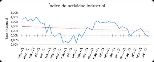 A.64-2IndiceActividadIndustrial
