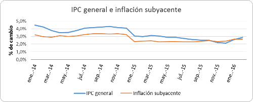 A.64-3IPCGeneraleInflacion
