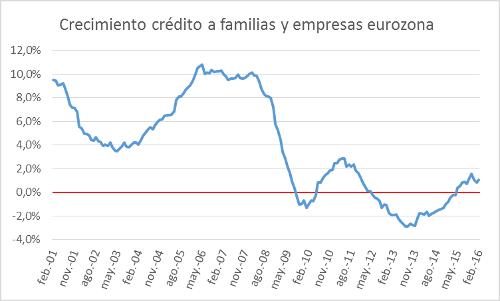 A.65-3CrecimientoCreditoFamiliasEurozona