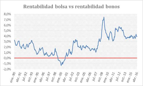 A.72-4RentabilidadBolsa