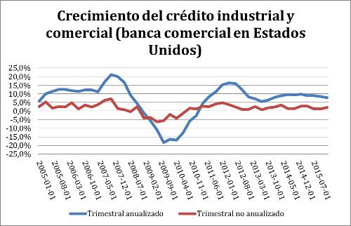 A.82-3CrecimientoCréditoIndustrialComercial