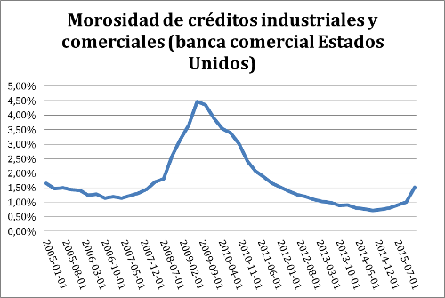 A.82-4MorosidadCréditosIndustriales