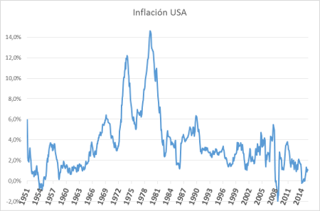 A.83-2InflacionUSA