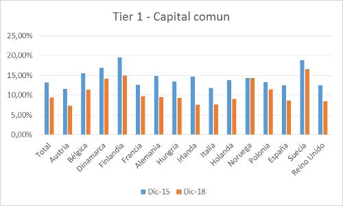 A.84-2Tier1-CapitalComun