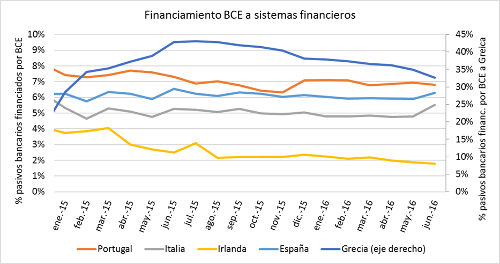 A.88-6FinanciamientodeBCE