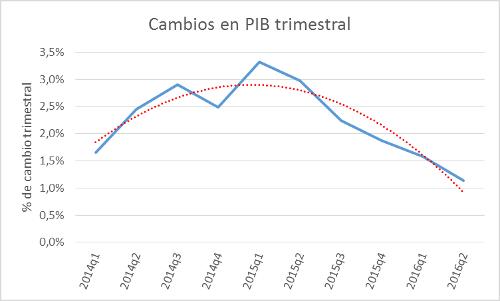 A.90-1CambiosenlPIB