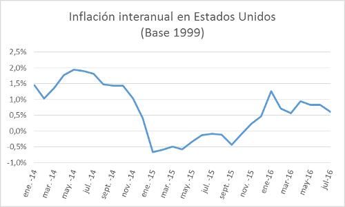 A.90-3InflaciónInteranualEstadosUnidos