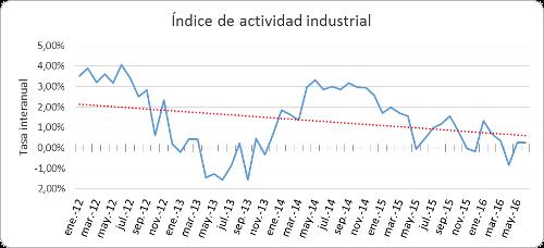 A.92-2IndicedeActividadIndustrial