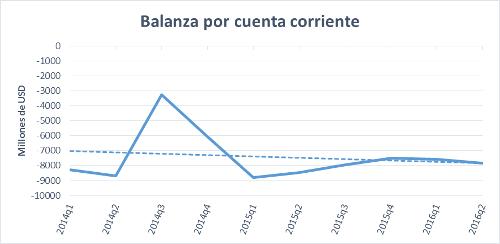 A.92-5BalanzaporCuentaCorriente