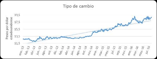 A.92-6TipodeCambio