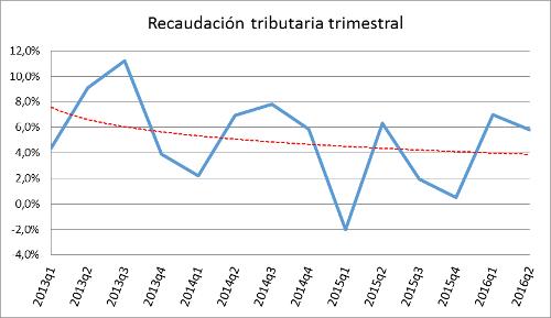 A.93-2RecaudaciónTributaria