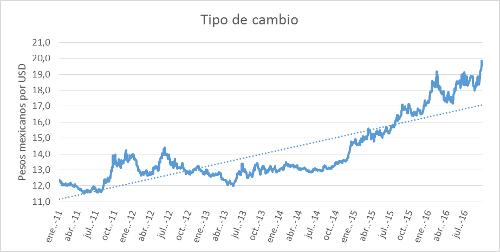A.96-1TipodeCambio
