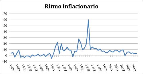 A.97-1RitmoInflacionario