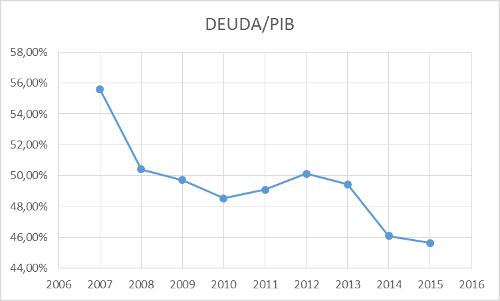 A.98-11DeudaPIB