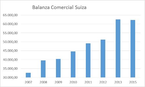 A.98-12BalanzaComercialSuiza